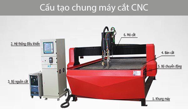 Cấu tạo của 1 máy cắt CNC cơ bản - Mộc Nam Dương