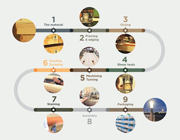 Quy trình sản xuất nội thất gỗ công nghiệp tại xưởng Mộc Nam Dương